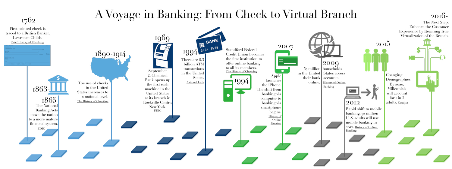 Banking Timeline Infographic