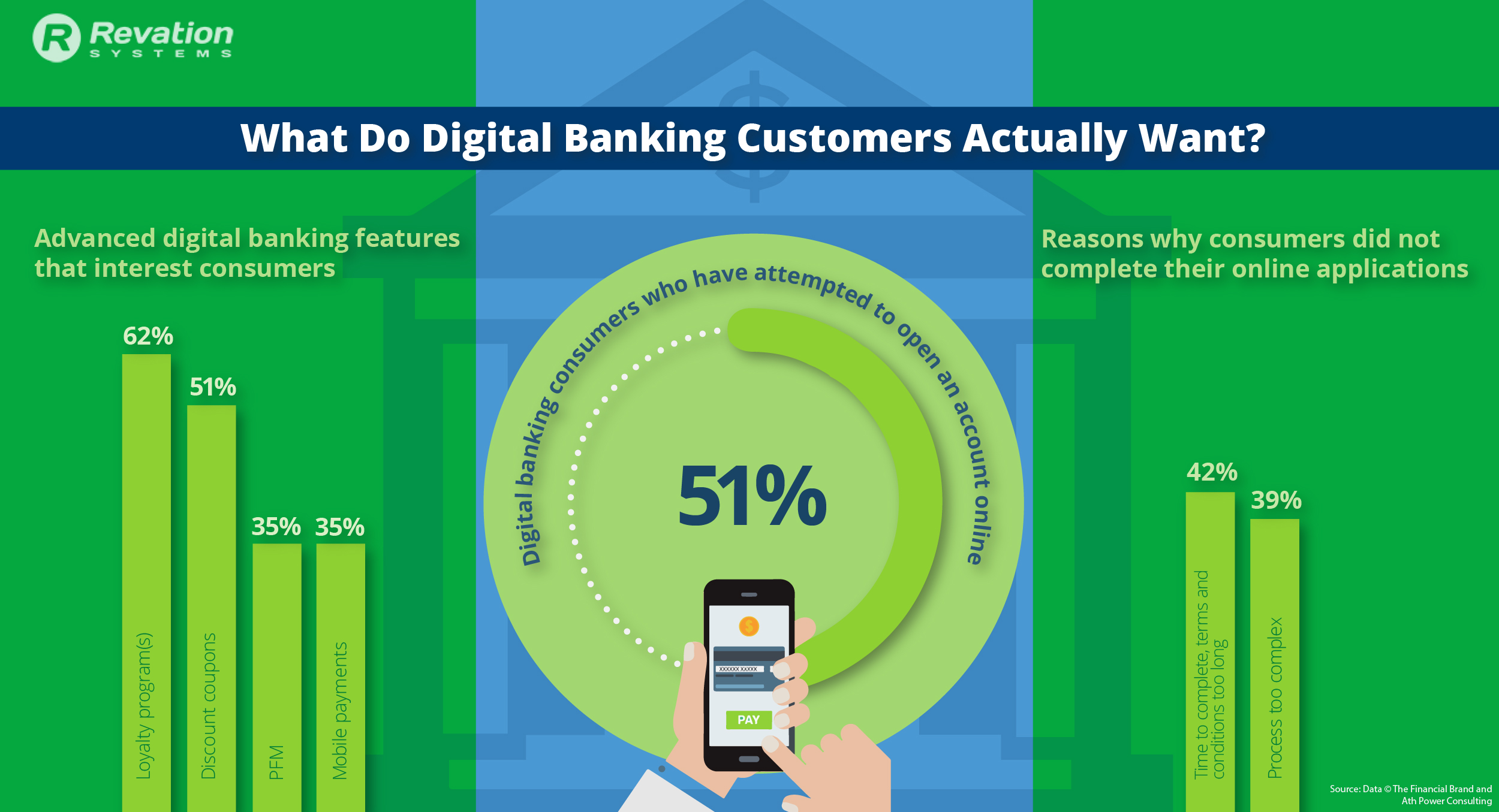 Digital Banking Customer Infographic