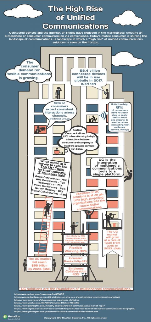 The High Rise of UC Infographic-page-001